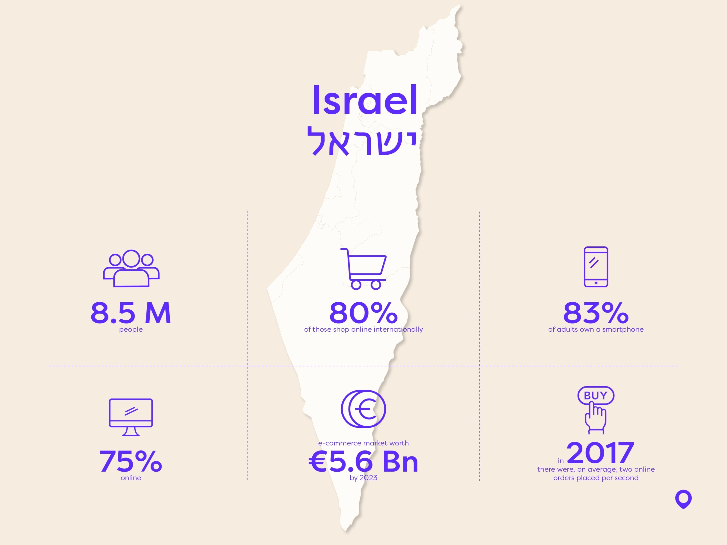 israel stats